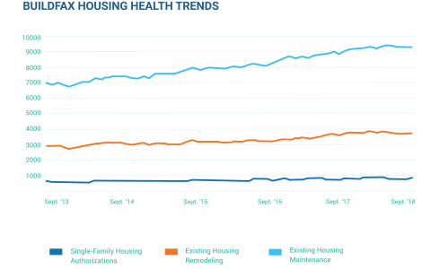 BuildFax has leveraged its proprietary database of property condition and history data to present three major economic indicators for the housing market: single-family housing authorizations, existing housing maintenance and existing housing remodeling. (Graphic: Business Wire)