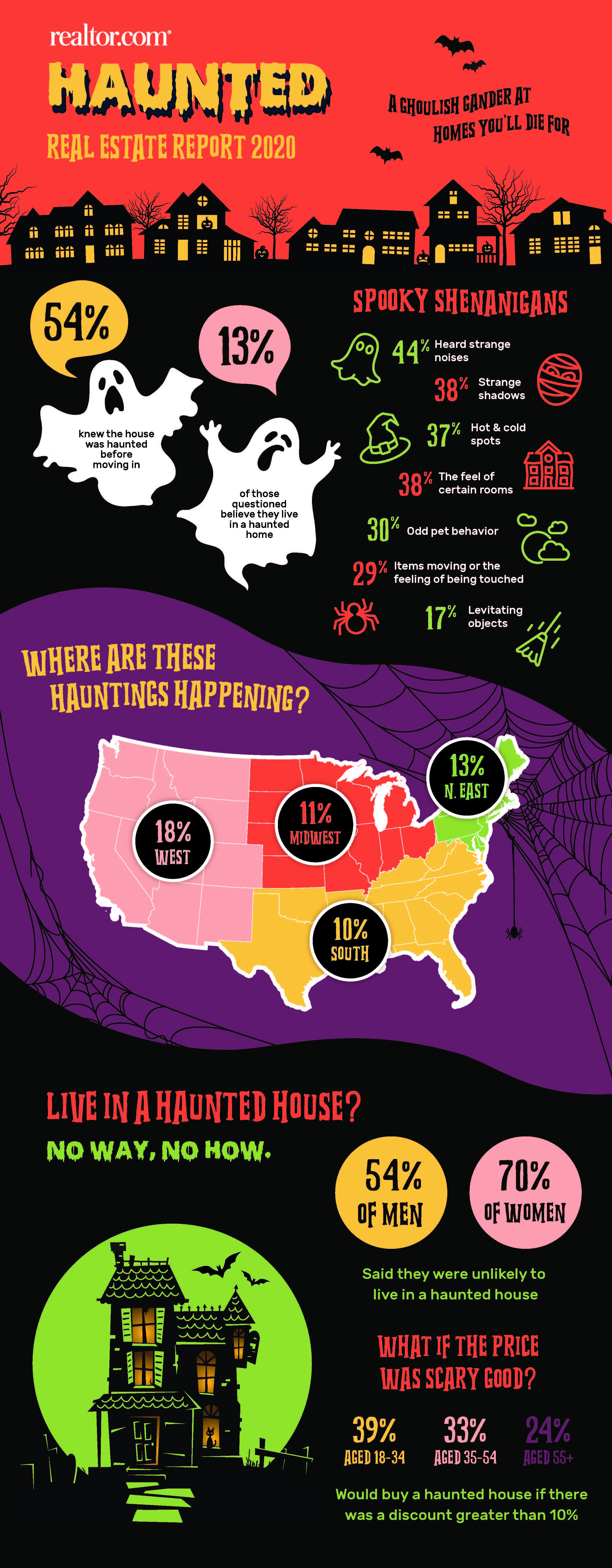 Halloween Infographic 2020