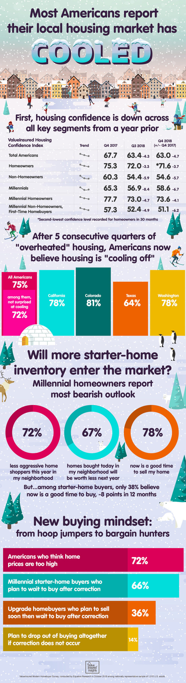 3 in 4 Americans report their housing market has cooled