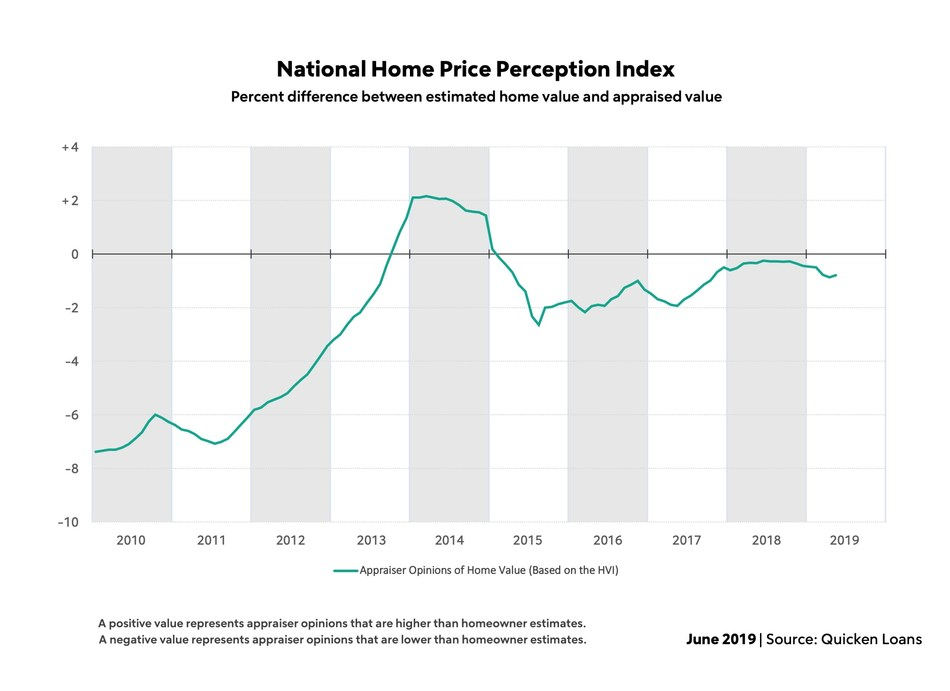 Quicken Loans' National HPPI shows appraised values 0.79% lower than homeowners estimated in May.