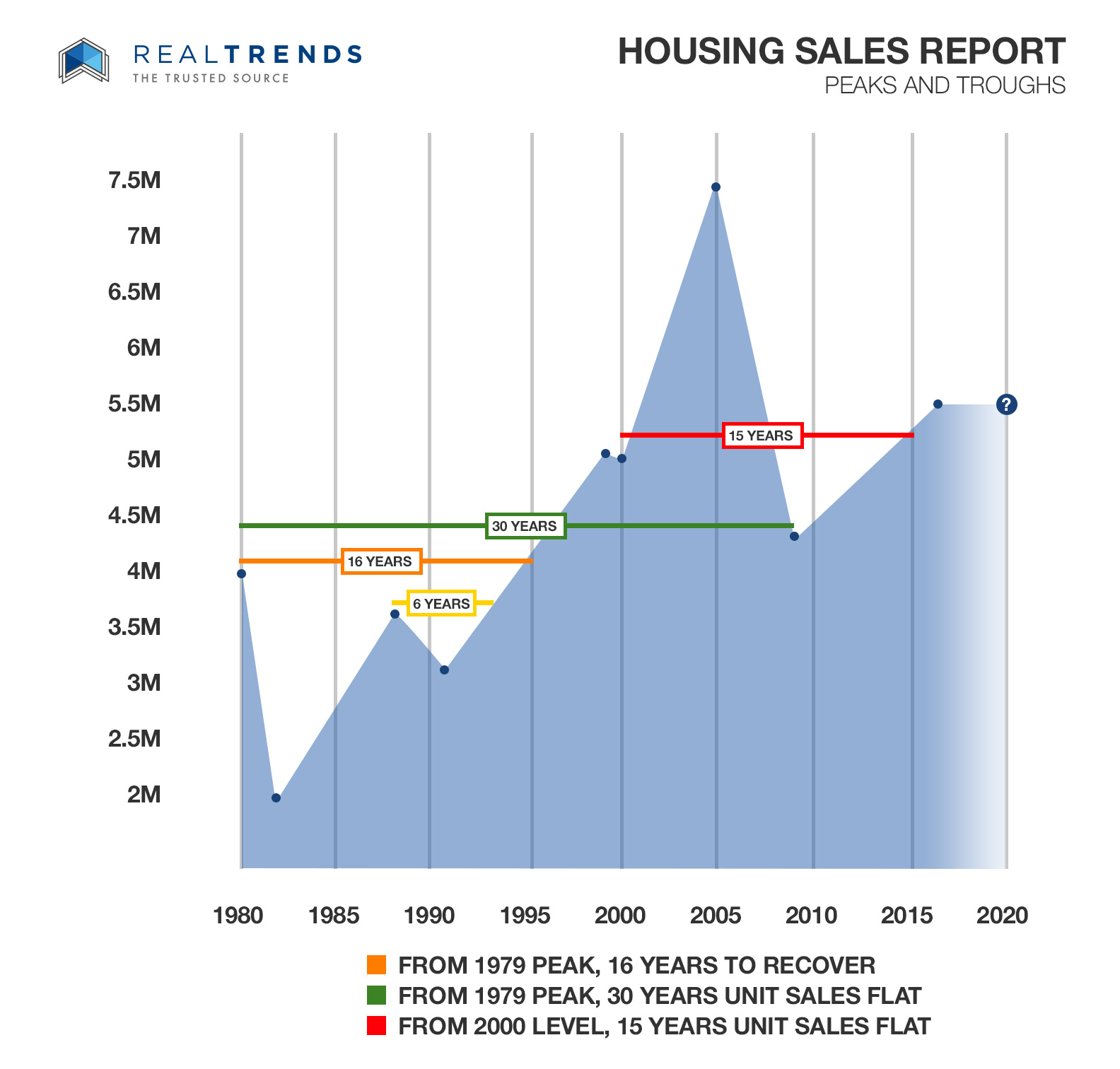 REAL-Trends-Housing-Report