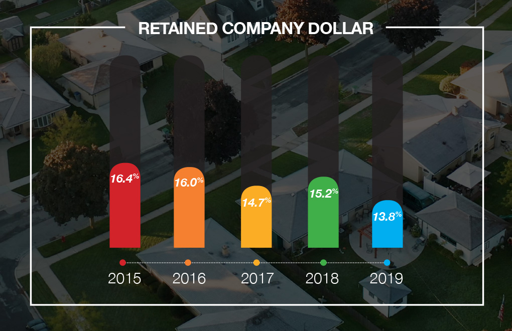 Retained-Company-Dollar-2020
