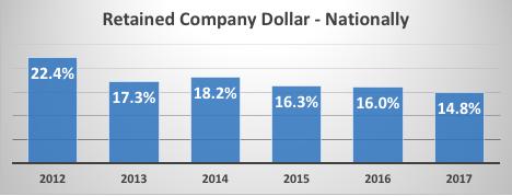 company dollar