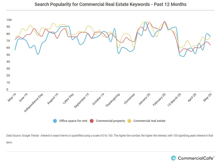 Search popularity for CRE keywords 12 months