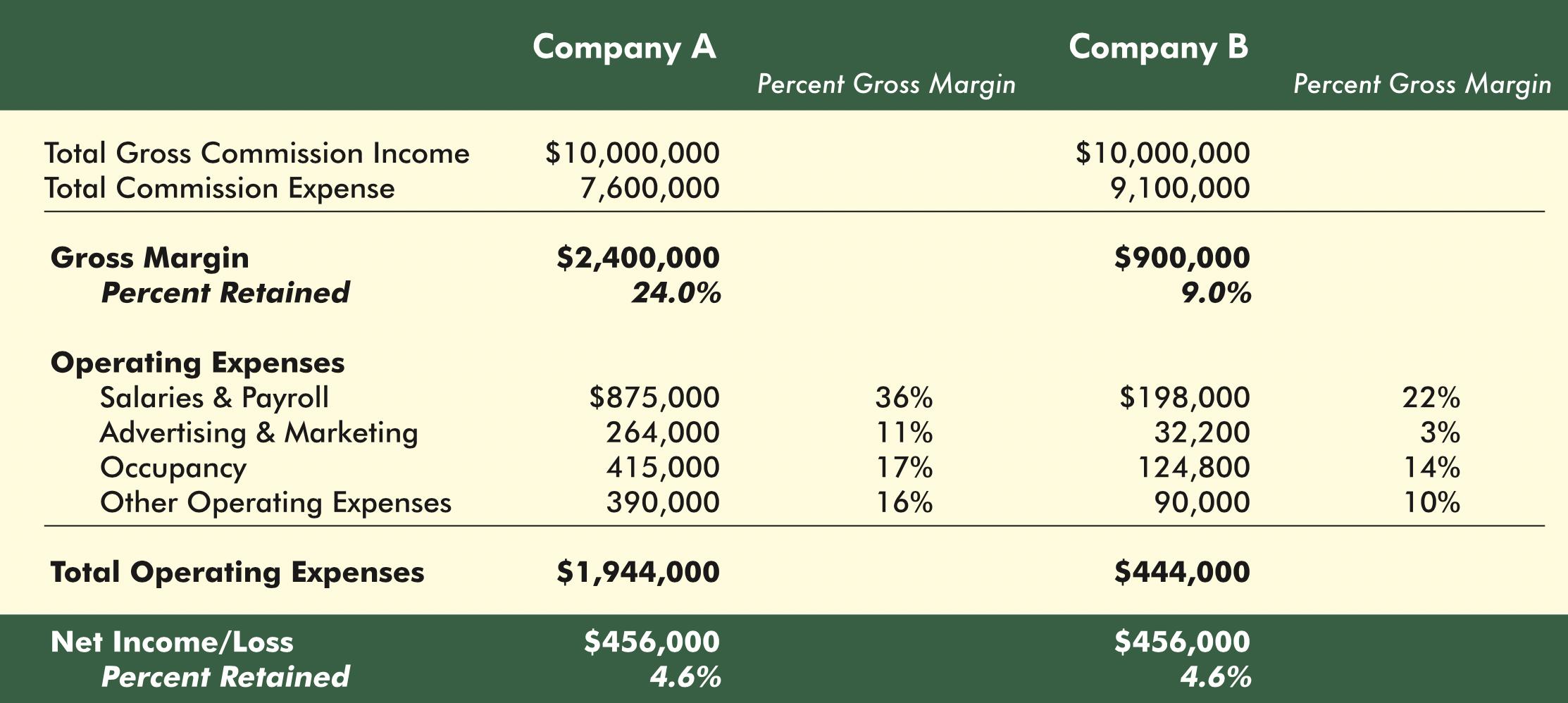 Valuing Brokerages
