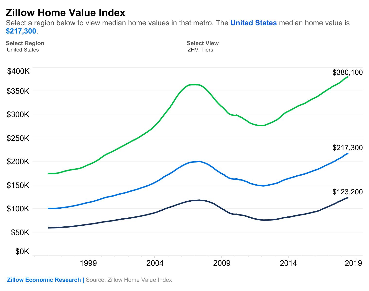 Pre-Recession Peak