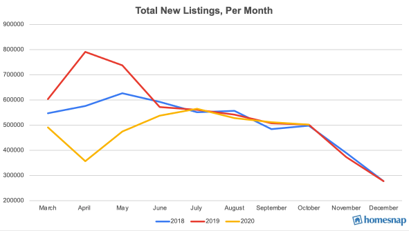 2021 PREDICTION PIECE_TOTAL NEW LISTINGS.png